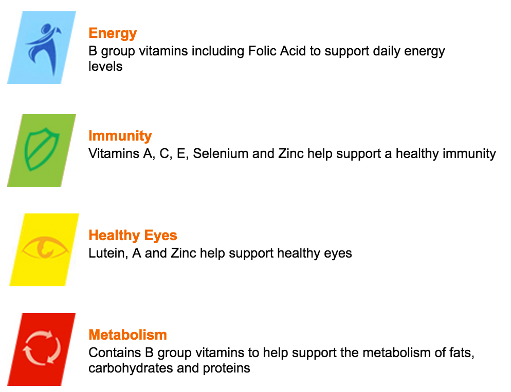Health Benefits of Multivitamins